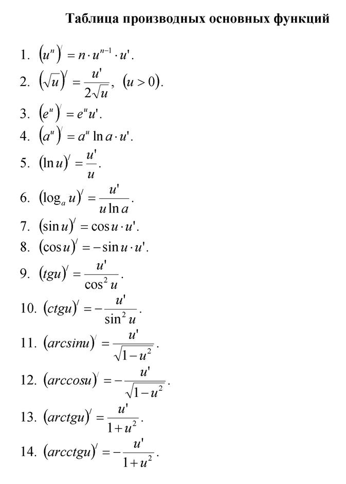 таблица производных и интегралов правила дифференцирования шпаргалка скачать